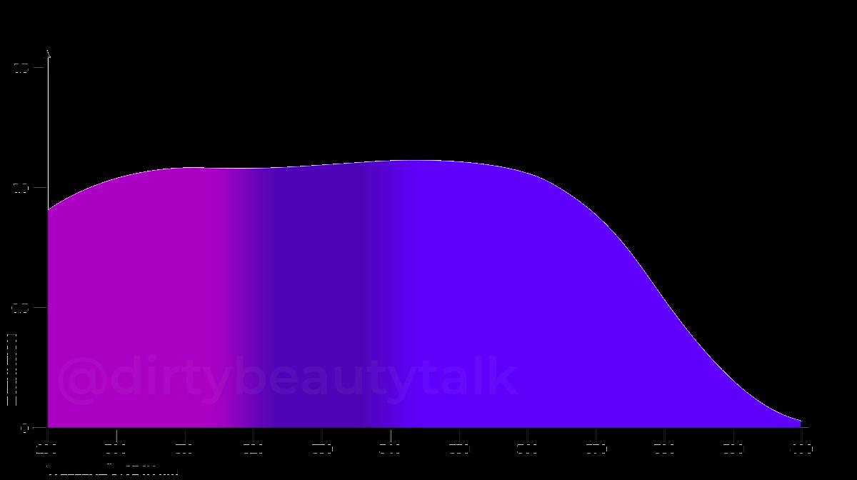 Bis-Ethylhexyloxyphenyl Methoxyphenyl Triazine (BEMT) – Tinosorb S Absorptionskurve UVA UVB Extinction
