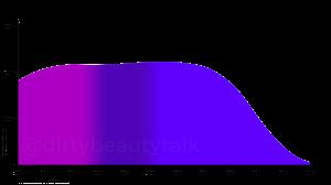 Bis-Ethylhexyloxyphenyl Methoxyphenyl Triazine