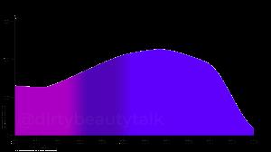 Butyl Methoxydibenzoylmethane
