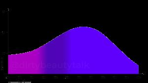 Diethylamino-Hydroxybenzoyl-Hexyl-Benzoate-DHHB-Uvinul-A-Plus-Absorptionskurve-UVA-UVB-Extinction