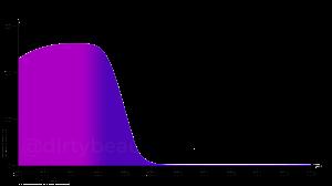 Diethylhexyl-Butamido-Triazone-DBT-Uvasorb-HEB-Absorptionskurve-UVA-UVB-Extinction