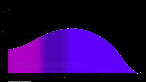 Disodium-Phenyl-Dibenzimidazole-Tetrasulfonate