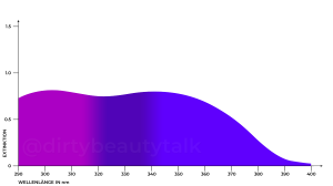 Drometrizole Trisiloxane