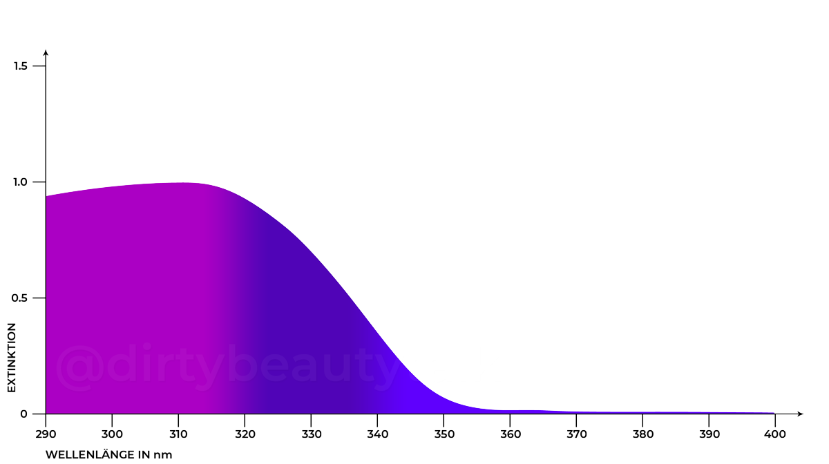 Ethylhexyl Methoxycinnamate – Octinoxate Absorptionskurve UVA UVB Extinction