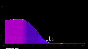 Ethylhexyl-Methoxycinnamate-Octinoxate-Absorptionskurve-UVA-UVB-Extinction