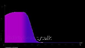 Ethylhexyl-Triazone