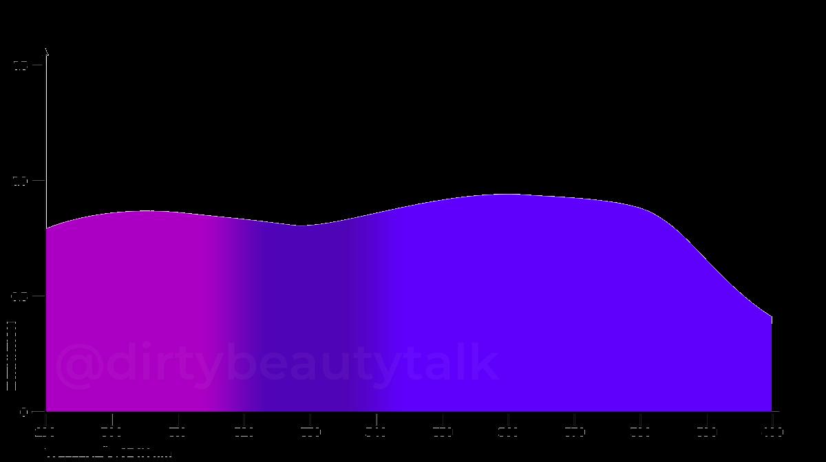 Methylene Bis-Benzotriazolyl Tetramethylbutylphenol (MBBT) Tinosorb M Absorptionskurve UVA UVB Extinction