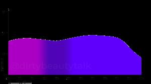 Methylene Bis-Benzotriazolyl Tetramethylbutylphenol