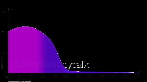 Phenylbenzimidazole Sulfonic Acid