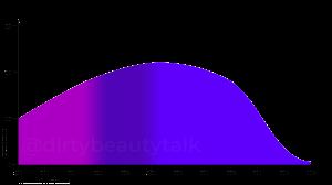 Terephtalidene-Dicamphor-Sulfonic-Acid-TDSA-Mexoryl-SX-Absorptionskurve-UVA-UVB-Extinction
