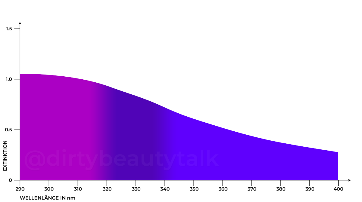 Titanium Dioxide [nano] TiO2 Absorptionskurve UVA UVB Extinction