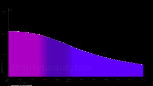 Titanium Dioxide nano