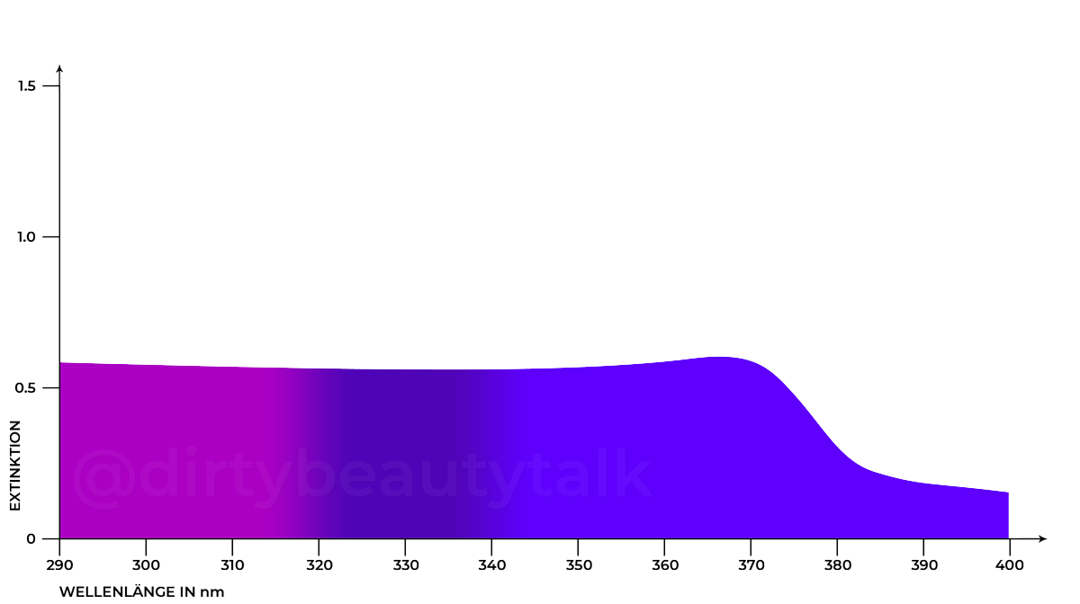 Zink Oxide nano – Zinkoxid ZnO Absorptionskurve UVA UVB Extinction